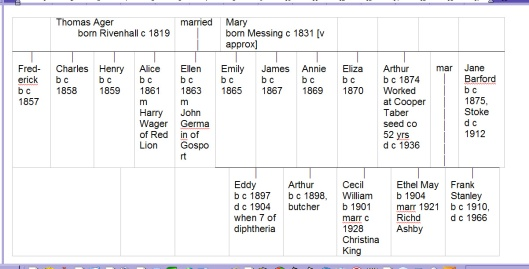 ager-cecil-frank-etc-family-tree